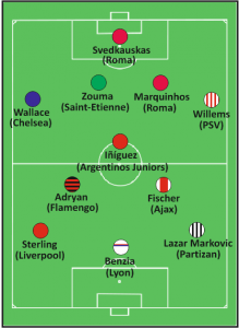 Once Ideal Promesas Año 1994