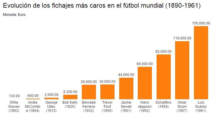 Fichajes más caros historia del fútbol