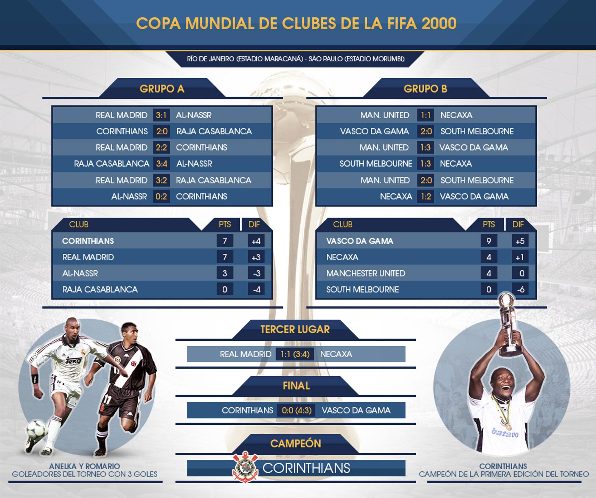 Fixture Mundial Clubes 2000