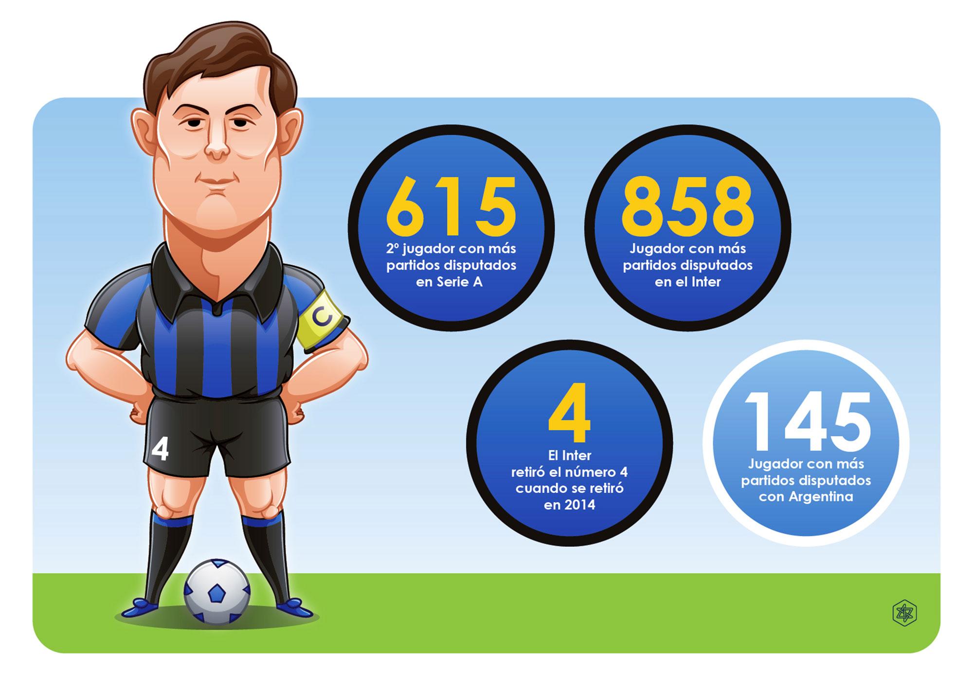 Infografía de Zanetti records