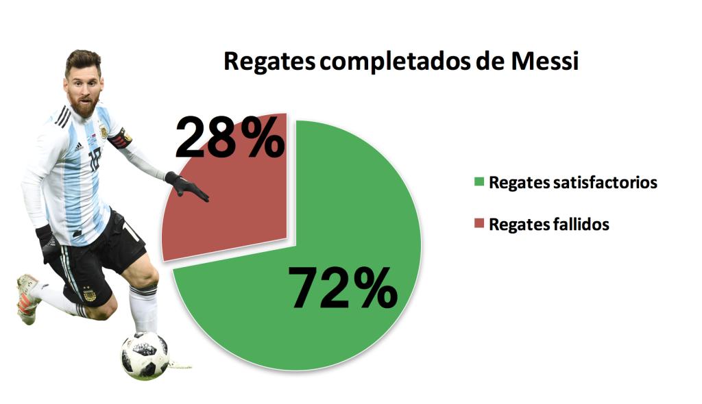 Messi regates